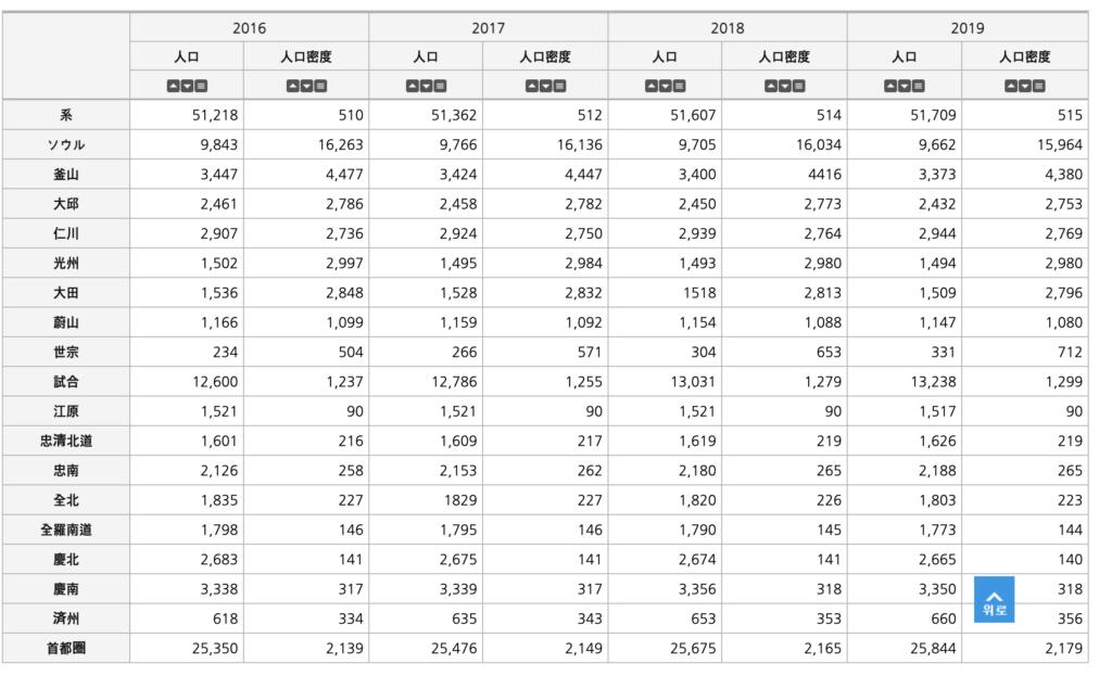 韓国の地域別人口